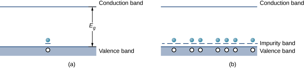 Figure a shows a shaded rectangle at the bottom labeled valance band and a line at the top labeled conduction band. The separation is labeled E subscript g. There is an electron at the top of the valence band with a short line below it. There is a hole in the valence band right below the electron. Figure b is similar but with many electrons above the valance band and many short lines below the electrons, forming a dotted line. The dotted line is labeled impurity band. Below each electron is a hole in the valence band.