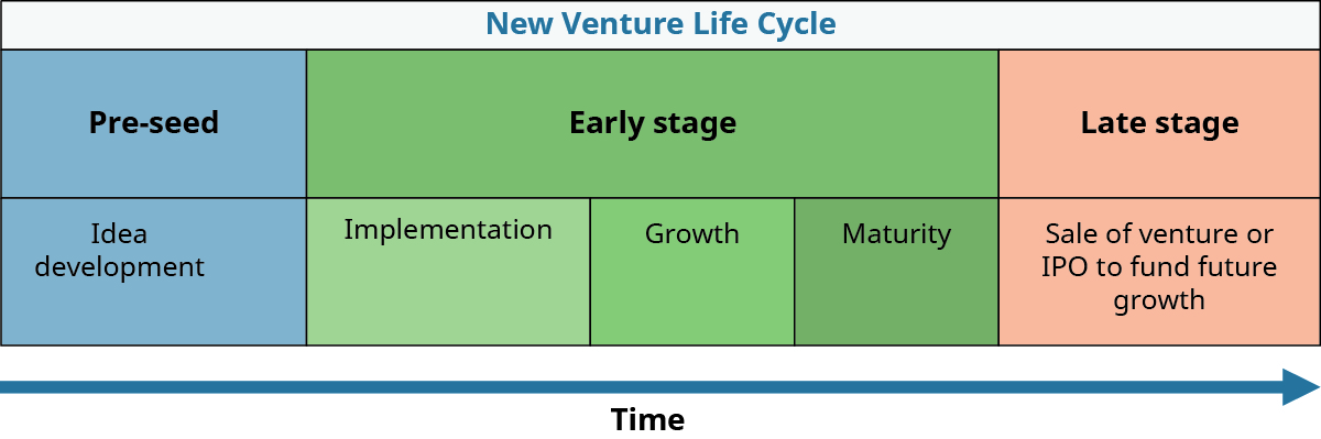 The New Venture Life Cycle involves Pre-seed (idea development), Early stage (implementation, growth, and maturity), and Late stage (sale of venture or IPO to fund future growth) that occurs over time.