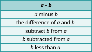 This table has six rows. The first row has a - b. The second row states a minus b. The third row states the difference of a and b. The fourth row states subtract b from a. The fifth row states b subtracted from a. The sixth row states b less than a.