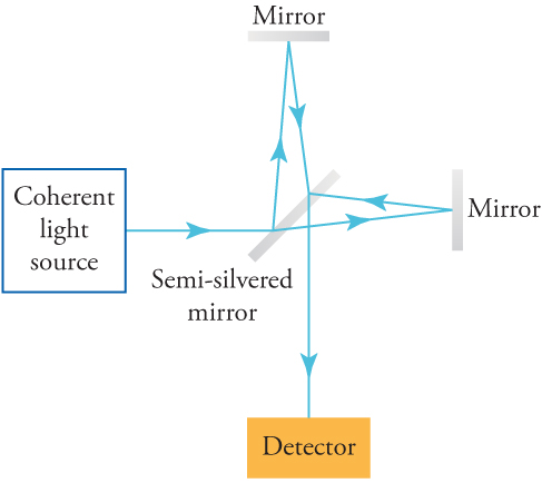 A drawing shows how light travels from a coherent light source, through a semi-silvered mirror to a mirror, then travels up, then back down towards a detector.