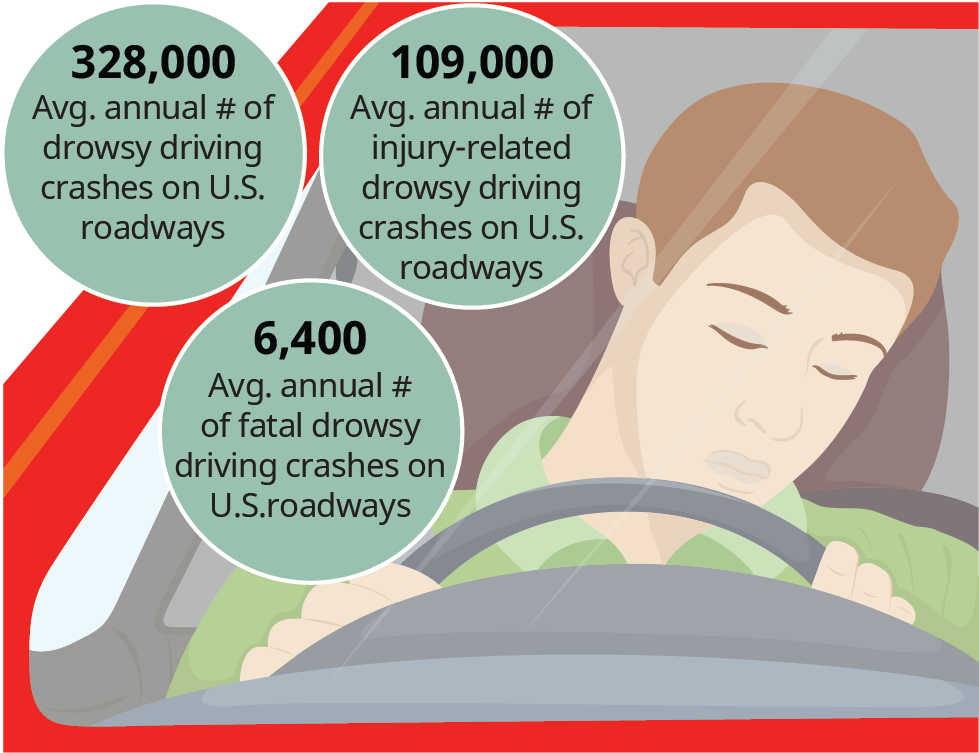 A diagram illustrates the risk of driving drowsy.