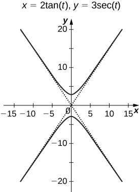 A graph with asymptotes roughly near y = x and y = −x. The first part of the graph is in the first and second quadrants with vertex near (0, 3). The second part of the graph is in the third and fourth quadrants with vertex near (0, −3).