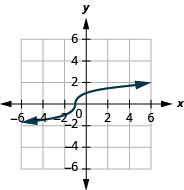 The figure shows a cube root function graph on the x y-coordinate plane. The x-axis of the plane runs from negative 4 to 4. The y-axis runs from negative 4 to 4. The function has a center point at (negative 1, 0) and goes through the points (negative 2, negative 1) and (0, 1).