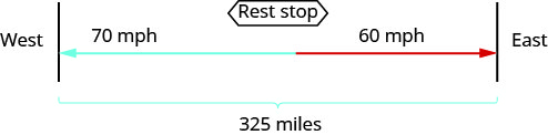 "The figure shows the uniform motion of two truck drivers using arrows. The arrow for the truck driver travelling west is labeled ""70 miles per hour."" The arrow for truck driver travelling east is pointed in the opposite direction and is labeled ""60 miles per hour."" Where the arrows meet is labeled ""Rest stop."" The path of truck drivers is represented by a bracket and labeled ""325 miles."""