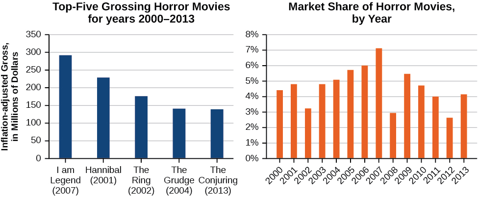 Two graphs where the first graph is of the Top-Five Grossing Horror Movies for years 2000-2003 and Market Share of Horror Movies by Year