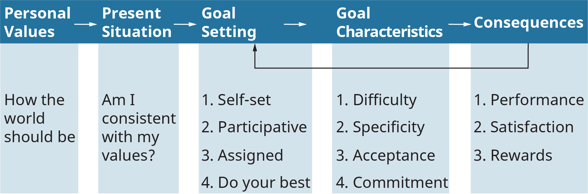 An illustration shows the process of successful goal setting through the basic goal-setting model.