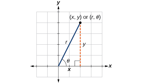 Comparison between polar coordinates and rectangular coordinates. There is a right triangle plotted on the x,y axis. The sides are a horizontal line on the x-axis of length x, a vertical line extending from thex-axis to some point in quadrant 1, and a hypotenuse r extending from the origin to that same point in quadrant 1. The vertices are at the origin (0,0), some point along the x-axis at (x,0), and that point in quadrant 1. This last point is (x,y) or (r, theta), depending which system of coordinates you use.