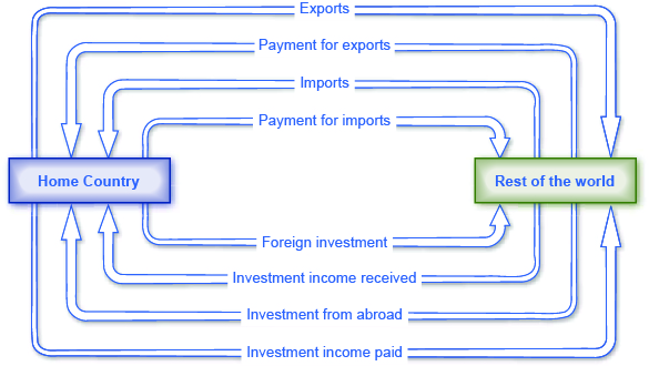 The illustration shows relationships and transactions between a home country (box on the left) and the rest of the world (box on the right). The home country will provide exports, payment for imports, foreign investment, and investment income paid to the rest of the world. The rest of the world will provide payment for exports, imports, investment income received, and investment from abroad to the home country.