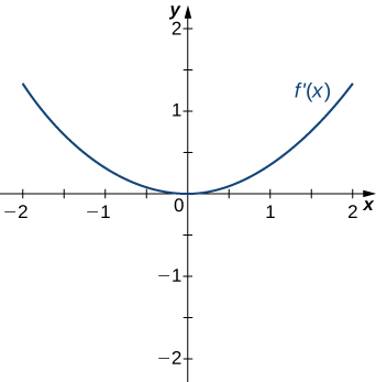 The function f'(x) is graphed. It is an upward-facing parabola with 0 as its local minimum.