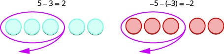 Figure on the left is labeled 5 minus 3 equals 2. There are 5 blue circles. Three of these are encircled and an arrow indicates that they are taken away. The figure on the right is labeled minus 5 minus open parentheses minus 3 close parentheses equals minus 2. There are 5 red circles. Three of these are encircled and an arrow indicates that they are taken away.