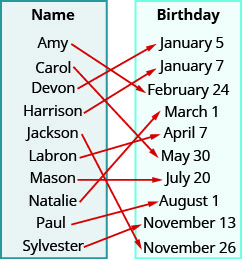 "This figure shows two table that each have one column. The table on the left has the header ""Name"" and lists the names ""Amy"", ""Carol"", ""Devon"", ""Harrison"", ""Jackson"", ""Labron"", ""Mason"", ""Natalie"", ""Paul"", and ""Sylvester"". The table on the right has the header ""Birthday"" and lists the dates ""January 5"", ""January 7"", ""February 14"", ""March 1"", ""April 7"", ""May 30"", ""July 20"", ""August 1"", ""November 13"", and ""November 26"". There are arrows starting at names in the Name table and pointing towards dates in the Birthday table. The first arrow goes from Amy to February 14. The second arrow goes from Carol to May 30. The third arrow goes from Devon to January 5. The fourth arrow goes from Harrison to January 7. The fifth arrow goes from Jackson to November 26. The sixth arrow goes from Labron to April 7. The seventh arrow goes from Mason to July 20. The eighth arrow goes from Natalie to March 1. The ninth arrow goes from Paul to August 1. The tenth arrow goes from Sylvester to November 13."