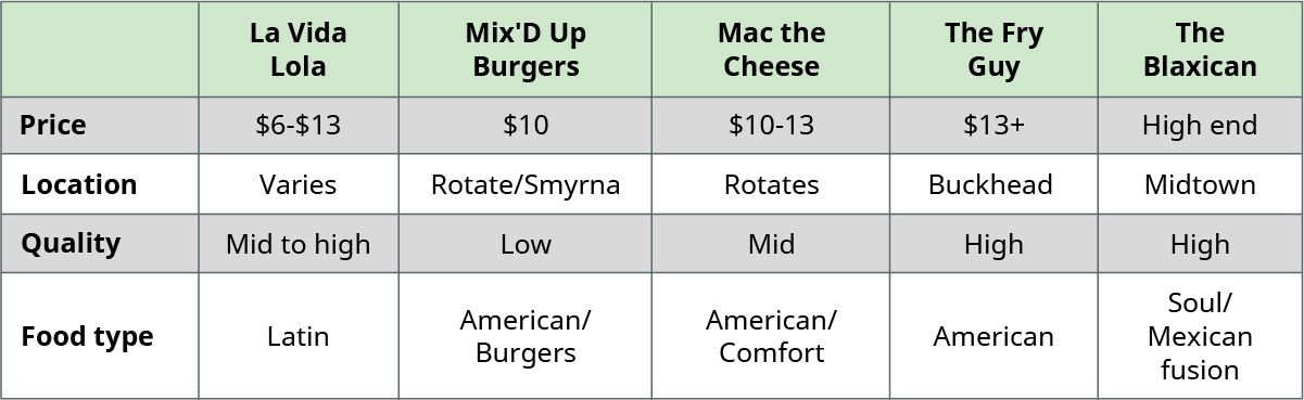Competitor analysis comparing five different restaurants by price, location, quality, and food type. La Vida Lola sells Latin food of mid to high quality at a variety of locations for between six and 13 dollars. Mix'D Up Burgers sells American food/burgers of low quality at both rotating and Smyrna locations for around ten dollars. Mac the Cheese sells American comfort food of mid quality at rotating locations for between ten and thirteen dollars. The Fry Guy sells American food of high quality in Buckhead for at minimum thirteen dollars. The Blaxican sells soul/Mexican fusion food of high quality in Midtown at high prices.