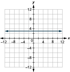 The figure shows the graph of a straight horizontal line on the x y-coordinate plane. The x and y axes run from negative 12 to 12. The line goes through the points (negative 3, 3), (negative 2, 3), (negative 1, 3), (0, 3), (1, 3), (2, 3), and (3, 3).