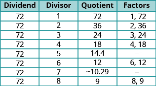 """The figure shows a table with ten rows and four columns. The first row is a header row and labels the rows """"Dividend"""", """"Divisor"""", """"Quotient"""", and """"Factors"""". Under the """"Dividend"""" column all rows show the number 72. In the second row the """"Divisor"""" column is 1, the """"Quotient"""" column is 72 and the """"Factors"""" column is 1 and 72. In the third row the """"Divisor"""" column is 2, the """"Quotient"""" column is 36 and the """"Factors"""" column is 2 and 36. In the fourth row the """"Divisor"""" column is 3, the """"Quotient"""" column is 24 and the """"Factors"""" column is 3 and 24. In the fifth row the """"Divisor"""" column is 4, the """"Quotient"""" column is 18 and the """"Factors"""" column is 4 and 18. In the sixth row the """"Divisor"""" column is 5, the """"Quotient"""" column is 14.4 and the """"Factors"""" column is blank. In the seventh row the """"Divisor"""" column is 6, the """"Quotient"""" column is 12 and the """"Factors"""" column is 6 and 12. In the eighth row the """"Divisor"""" column is 7, the """"Quotient"""" column is about 10.29 and the """"Factors"""" column is blank. In the ninth row the """"Divisor"""" column is 8, the """"Quotient"""" column is 9 and the """"Factors"""" column is 8 and 9. In the tenth row the """"Divisor"""" column is 9, the """"Quotient"""" column is 8 and the """"Factors"""" column is 9 and 8."""