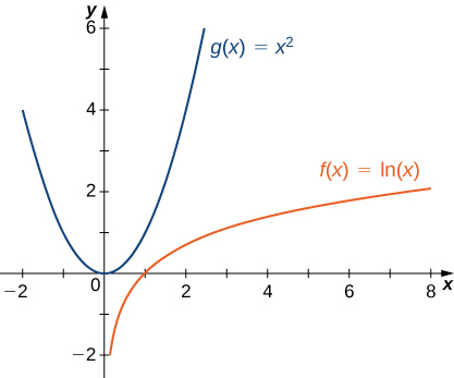 The functions g(x) = x2 and f(x) = ln(x) are graphed. It is obvious that g(x) increases much more quickly than f(x).