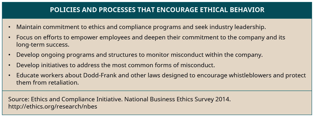 Policies and processes that encourage ethical behavior include: maintain commitment to ethics and compliance programs and seek industry leadership, focus on efforts to empower employees and deepen their commitment to the company and its long-term success, develop ongoing programs and structures to monitor misconduct within the company, develop initiatives to address the most common forms of misconduct, and educate workers about Dodd-Frank and other laws designed to encourage whistleblowers and protect them from retaliation.