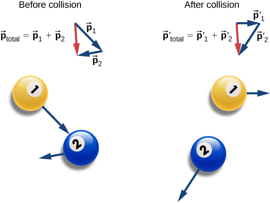 Before collision yellow ball1 is moving down and to the right, aiming at the center of blue ball 2. Blue ball 2 is moving to the left and slightly down, and more slowly than ball 1. We are told that p total vector equals p 1 vector plus p 2 vector and we are shown the sum as a vector diagram: p 1 and p 2 are placed with the tail of p 2 at the head of p 1. A vector is drawn from the tail of p 1 to the head of p 2. After the collision, the yellow ball is moving slowly to the right and p 2 is moving more rapidly down and to the left. We are told that p prime total vector equals p prime 1 vector plus p prime 2 vector and we are shown the sum as a vector diagram: p prime 1 and p prime 2 are placed with the tail of p prime 2 at the head of p prime 1. A vector is drawn from the tail of p prime 1 to the head of p prime 2 and is the same length and in the same direction as the sum vector before collision.