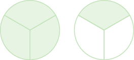 Two circles are shown, both divided into three equal pieces. The circle on the left has all three pieces shaded. The circle on the right has one piece shaded.