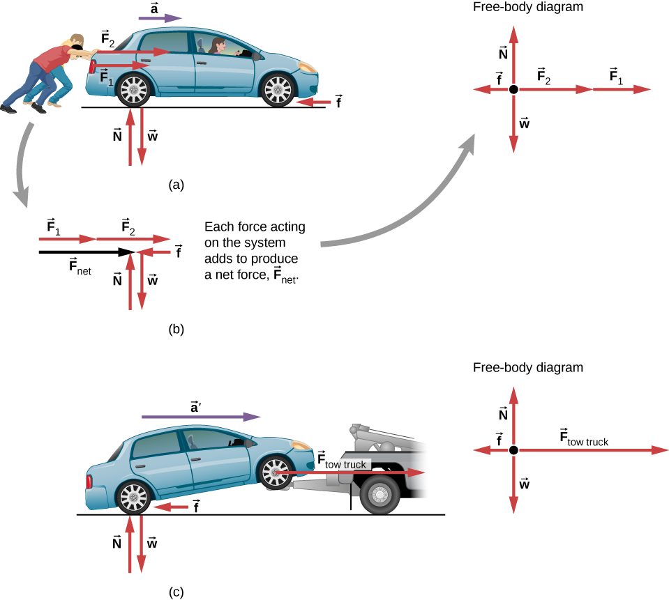 Figure a shows two people pushing a car with forces F1 and F2 in the right direction. Acceleration a is also in the same direction. Frictional force f is shown near the tire in the opposite direction, left. Upward force N and downward force W are equal in magnitude and are shown near the ground. Figure b puts all the forces of figure a together and shows a net force F net. These forces are also shown in a free body diagram. Figure c shows the car being towed by a tow-truck. Here, the forces N, W and f are the same as those in figure a. F subscript tow truck has a greater magnitude than F1 or F2. Acceleration a prime has a greater magnitude than a. All forces of this system are also shown in a free body diagram.