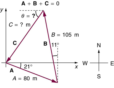 In the given figure the sides of a triangular piece of land are shown in vector form. West corner is at origin. A vector starts from the origin towards south east direction and makes an angle twenty-one degrees with the horizontal. Then from the head of this vector another vector B making an angle eleven degrees with the vertical is drawn upwards. Then another vector C from the head of the vector B to the tail of the initial vector is drawn. The length and orientation of side C is indicated as unknown, represented by a question mark.