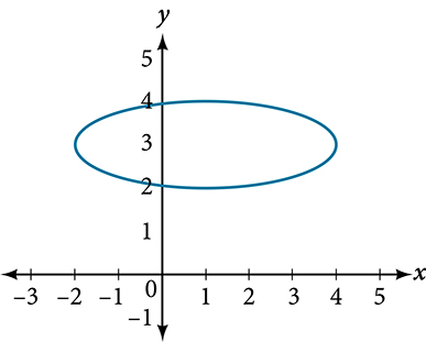 A horizontal ellipse in the x y coordinate system extending between x = negative 2 and x = 4, intersecting the y-axis at (2, 0) and (4, 0).