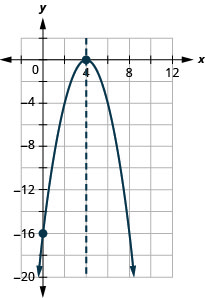 This figure shows a downward-opening parabola graphed on the x y-coordinate plane. The x-axis of the plane runs from -15 to 12. The y-axis of the plane runs from -20 to 2. The parabola has points plotted at the vertex (4, 0) and the intercept (0, -16). Also on the graph is a dashed vertical line representing the axis of symmetry. The line goes through the vertex at x equals 4.