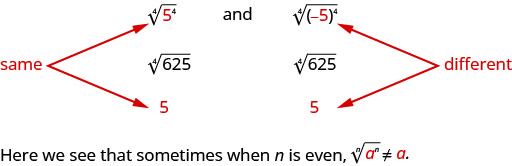 "Three equivalent expressions are written: the fourth root of the quantity 5 to the fourth power in parentheses, the fourth root of 625, and 5. There are arrows pointing to the 5 in the first expression and the 5 in the last expression labeling them as ""same"". Three more equivalent expressions are also written: the fourth root of the quantity negative 5 in parentheses to the fourth power in parentheses, the fourth root of 625, and 5. The negative 5 in the first expression and the 5 in the last expression are labeled as being the ""different""."
