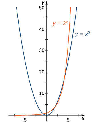 "An image of a graph. The x axis runs from -10 to 10 and the y axis runs from 0 to 50. The graph is of two functions. The first function is ""y = x squared"", which is a parabola. The function decreases until it hits the origin and then begins increasing. The second function is ""y = 2 to the power of x"", which starts slightly above the x axis, and begins increasing very rapidly, more rapidly than the first function."