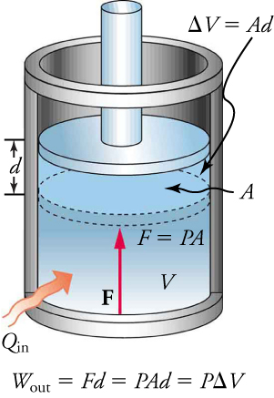 A piston in an engine cylinder with cross-sectional area A moves up a distance d as energy is added, causing the volume to expand by Ad.