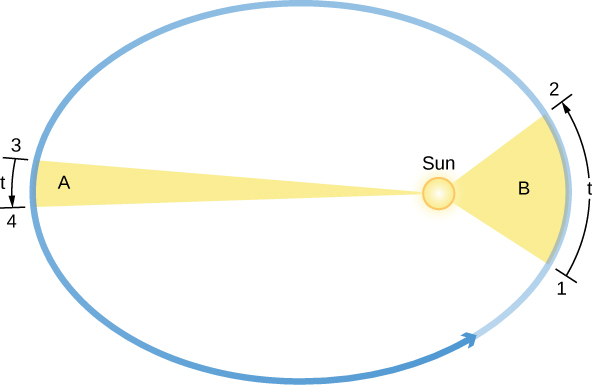 "Kepler's Second Law. In this figure, the Sun is drawn at the right had focus of the elliptical orbit drawn in blue, with an arrow pointing to the right indicating counterclockwise motion. On the right an area ""A"", drawn as a fat yellow wedge with the apex at the center of the Sun, is swept out from t=1 to 2. On the left an area ""A"", drawn as a long, narrow yellow wedge with the apex at the center of the Sun, is swept out from t=3 to 4. Both wedges have the same area."