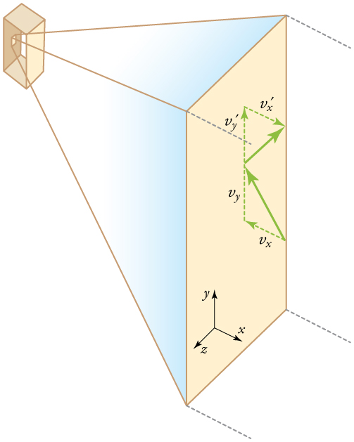 Diagram representing the pressures that a gas exerts on the walls of a box in a three-dimensional coordinate system with x, y, and z components.