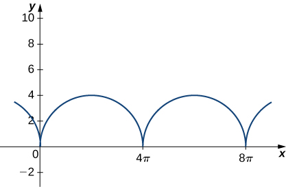 This figure is a curve in the first octant. It is semicircles connected representing humps. It begins at the origin and touches the x axis at 4pi, and 8pi.