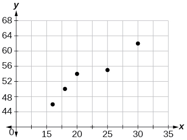 Scatterplot with a collection of points at (16,46); (18,50); (20,54); (25,55); and (30,62); they appear nonlinear