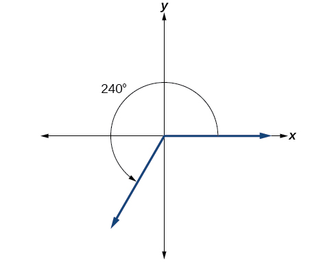 Graph of a 240 degree angle.