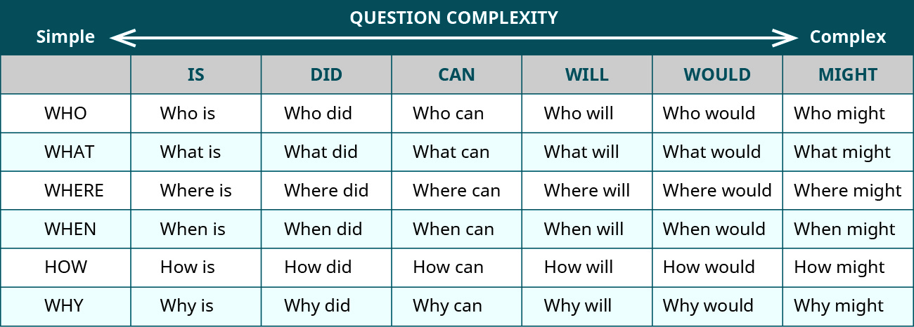 Question ladder from simple to complex question complexity across the top; questions of who, what, where, when, how, and why; and columns labeled is, did, can, will, would, and might. So the first row, for example, would read: who is, who did, who can, who will, who would, and who might.