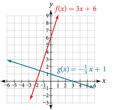 This is a graph of two functions on an x, y coordinate plane. The x-axis runs from negative 6 to 6. The y-axis runs from negative 4 to 10. The first function shows g of x = negative x divided by 3 plus 1. The second function shows f of x = 3 times x plus 6.  The lines intersect at the point (-1.5, 1.5) to form a 90-degree, right angle.
