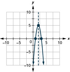 This figure shows a downward-opening parabola graphed on the x y-coordinate plane. The x-axis of the plane runs from -10 to 10. The y-axis of the plane runs from -10 to 10. The parabola has points plotted at the vertex (2, 5) and the intercepts (3.1, 0) and (0.9, 0). Also on the graph is a dashed vertical line representing the axis of symmetry. The line goes through the vertex at x equals 2.