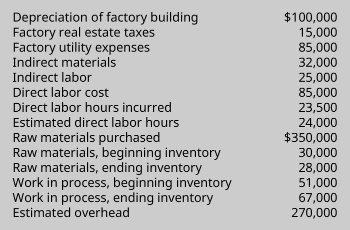Data chart showing; Depreciation of factory building $100,000 Factory real estate taxes 15,000, Factory utility expenses 85,000, Indirect materials 32,000, Indirect labor 25,000, Direct labor cost 85,000, Direct labor hours incurred 23,500, Estimated direct labor hours 24,000, Raw materials purchased 350,000, Raw materials beginning inventory 30,000, Raw materials ending inventory 28,000, Work in Process beginning inventory 51,000, Work in process ending inventory 67,000, Estimated overhead 270,000.