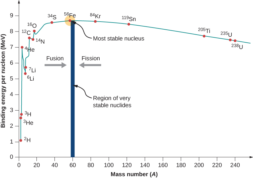 Graph of binding energy per nucleon, MeV, versus mass number, A. The graph starts close to point 2,1 and peaks close to element 56 Fe, which has an MeV value of between 8 and 9. After this, the graph tapers off to an MeV value of roughly 7. 56 Fe is labeled most stable nucleus. A vertical bar at A = 60 is labeled region of very stable nuclides. Both sides of this bar have an arrow pointing to it. The left one is labeled fusion and the right one is labeled fission.