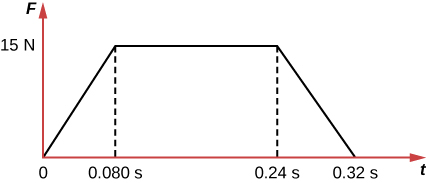 The force exerted by the wall on the object is zero at t=0 and rises in a linear fashion to 15 N at a time t=0.080 s. The force remains constant at 15 N until a time t=0.24 s. From 0.24 s to 0.32 s, the force drops from 15 N to zero in a linear fashion.