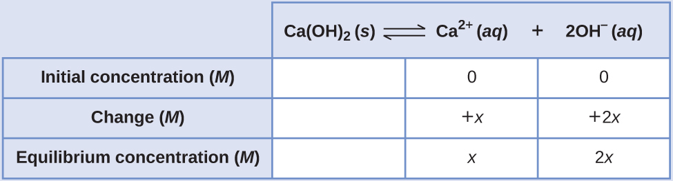 "This table has two main columns and four rows. The first row for the first column does not have a heading and then has the following in the first column: Initial concentration ( M ), Change ( M ), and Equilibrium concentration ( M ). The second column has the header of, ""C a ( O H ) subscript 2 equilibrium arrow C a superscript 2 positive sign plus 2 O H superscript negative sign."" Under the second column is a subgroup of three rows and three columns. The first column is blank. The second column has the following: 0, positive x, x. The third column has the following 0, positive 2 x, 2 x."