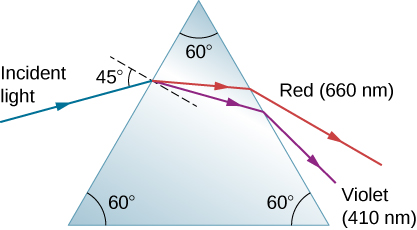 A blue incident light ray at an angle of incidence equal to 45 degrees to the normal falls on an equilateral triangular prism whose corners are all at angles equal to 60 degrees. At the first surface, the ray refracts and splits into red and violet rays. These rays hit the second surface and emerge from the prism. The red light with 660 nanometers bends less than the violet light with 410 nanometers.