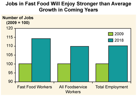 graph projecting the significantly increased employment rates in the fast food and food service industries by 2018.