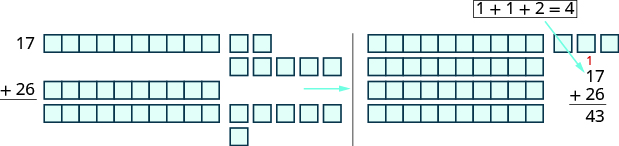 """An image containing two groups of items. The left group includes 1 horizontal rod with 10 blocks and 7 individual blocks 2 horizontal rods with 10 blocks each and 6 individual blocks. The label to the left of this group of items is """"17 + 26 ="""". The right group contains two items. Four horizontal rods containing 10 blocks each. Then, 3 individual blocks. The label for this group is """"17 + 26 = 43""""."""