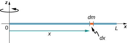 Figure shows a thin rod that rotates about an axis through the end. Part of the rod of the length dx has a mass dm.