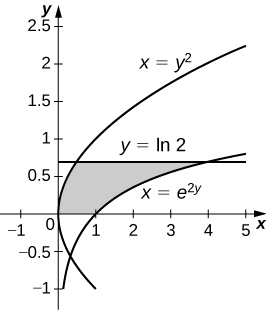 This figure is a graph in the first quadrant. It is a shaded region bounded above by the curve y=ln(2), below by the x-axis, to the left by the curve x=y^2, and to the right by the curve x=e^(2y).