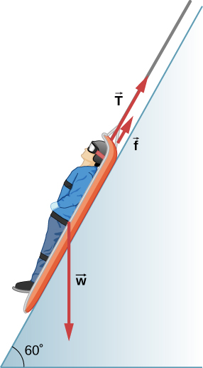 The figure is an illustration of a person in a sled on a slope that forms an angle of 60 degrees with the horizontal. Three forces acting on the sled are shown as vectors: w points vertically down, f and T point upslope, parallel to the slope.