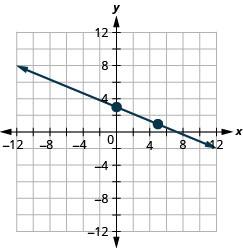 This figure shows the graph of a straight line on the x y-coordinate plane. The x-axis runs from negative 12 to 12. The y-axis runs from negative 12 to 12. The line goes through the points (0, 3) and (5, 1).