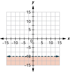 This figure has the graph of a straight dashed line on the x y-coordinate plane. The x and y axes run from negative 10 to 10. A straight dashed line is drawn through the points (0, 0), (negative 1, 3), and (1, negative 3). The line divides the x y-coordinate plane into two halves. The bottom left half is shaded red to indicate that this is where the solutions of the inequality are.