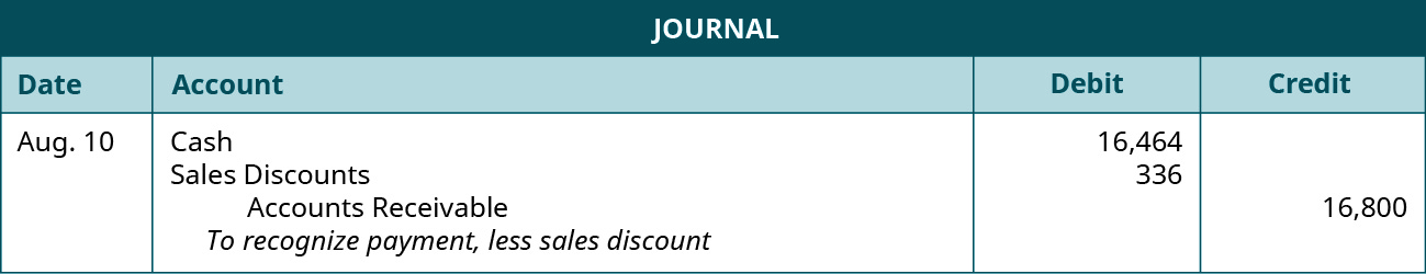 "A journal entry shows debits to Cash for $16,464 and Sales Discounts for $336, and a credit to Accounts Receivable for $16,800 with the note ""to recognize payment, less sales discount."""